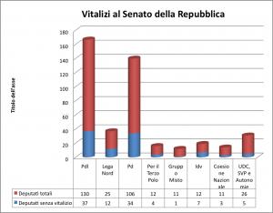 Quanto manca alla pensione tutti i numeri sui vitalizi for Numero di parlamentari