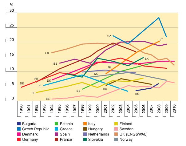 Consumo cannabis 15 34 droga: i consumi dellitalia a confronto con lue