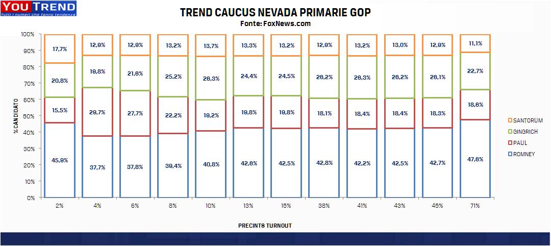 NEVADA TREND Primarie GOP in Nevada: Romney aumenta il divario