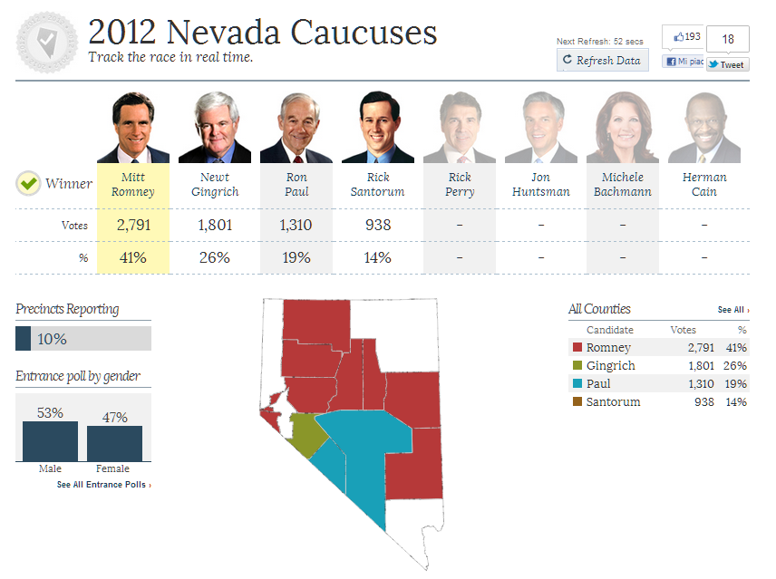 dati reali nevada 10 fox Primarie GOP in Nevada: Romney aumenta il divario