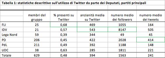I politici italiani fanatici di twitter o no youtrend for Numero parlamentari italiani