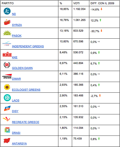 risultati grecia 2012.png Il terremoto elettorale greco