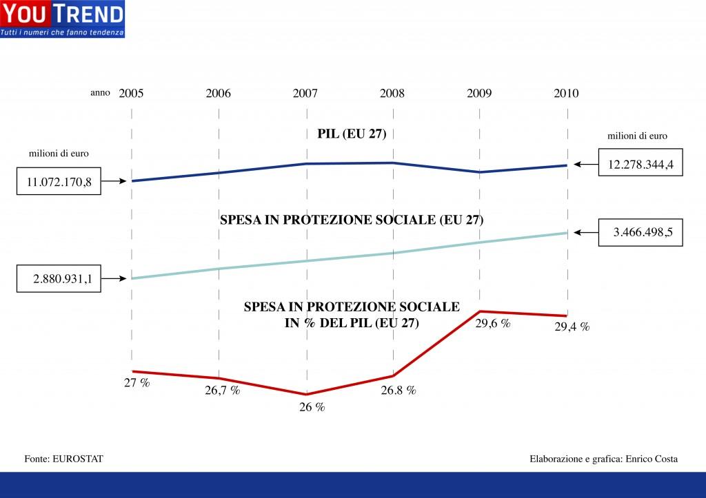 Protezione sociale - dati totali Europa