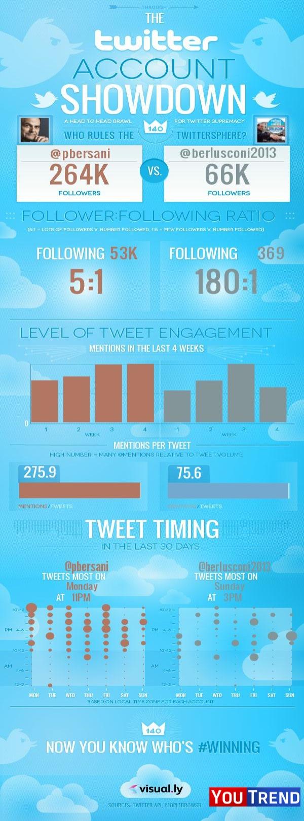 Quale politico domina la twittersfera?