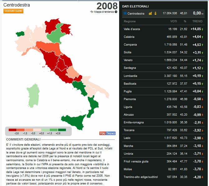 trend italia 2008