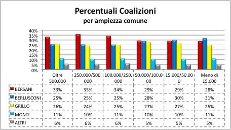 2013 coalizioni ampiezza comuni1 LItalia tripolare (ovvero nel Paese dei ciechi lorbo è re): analisi sul voto del 24 25 febbraio