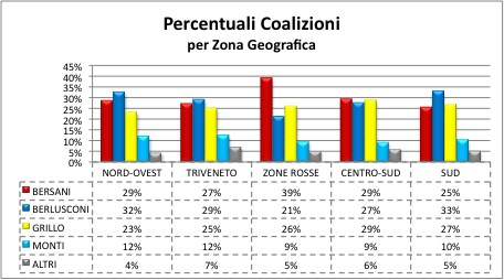 2013 coalizioni area geografica LItalia tripolare (ovvero nel Paese dei ciechi lorbo è re): analisi sul voto del 24 25 febbraio
