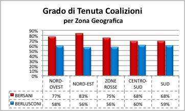 2013 tenuta coalizioni area LItalia tripolare (ovvero nel Paese dei ciechi lorbo è re): analisi sul voto del 24 25 febbraio