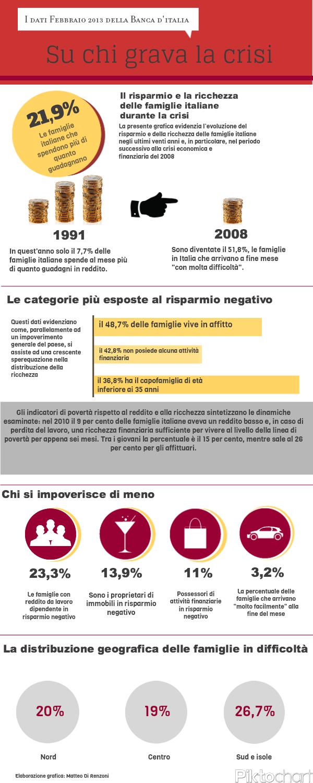 L'Italia che si impoverisce: su chi pesa di più la crisi economica