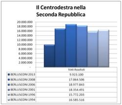 cdx seconda repubblica LItalia tripolare (ovvero nel Paese dei ciechi lorbo è re): analisi sul voto del 24 25 febbraio