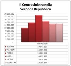 csx seconda repubblica LItalia tripolare (ovvero nel Paese dei ciechi lorbo è re): analisi sul voto del 24 25 febbraio