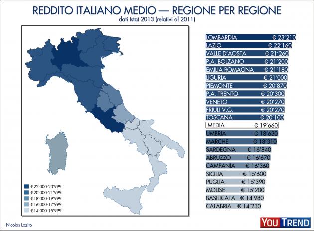 reddito italiano medio