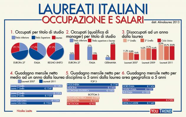 situazione laureati italiani