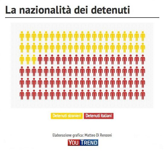 nazionalità detenuti