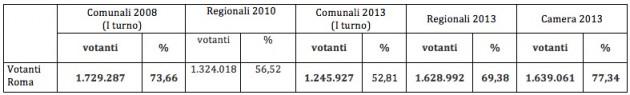 tabella1-roma.png