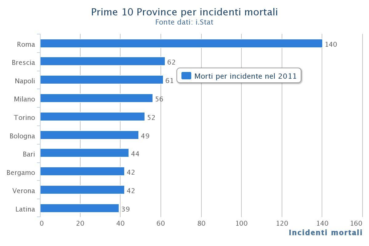 Incidenti stradali in Italia: la mappa del rischio