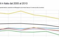 Immigrazione e omicidi: esiste una correlazione?
