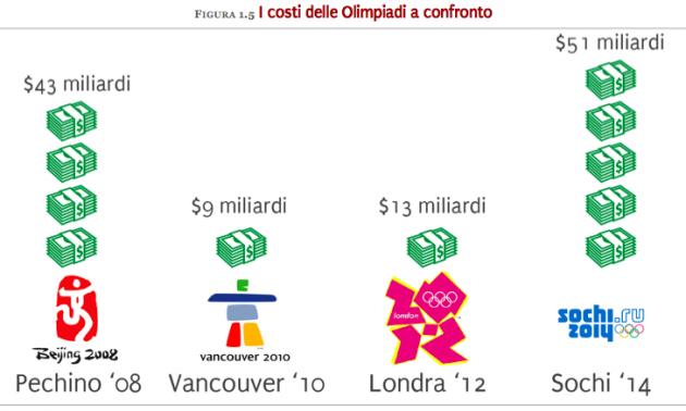 Costi comparati olimpiadi - La Russia di Sochi 2014
