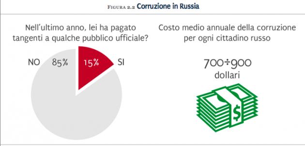 corruzione in Russia - La Russia di Sochi 2014