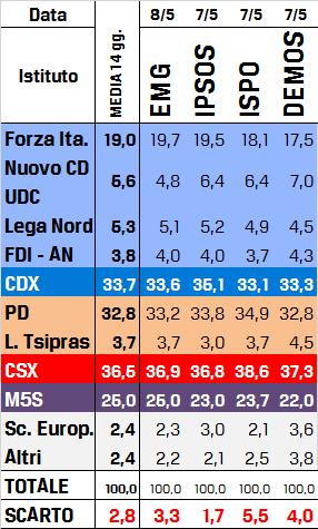 Sondaggi Europee 2014