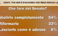 """YouTrend a """"In onda"""" su La7: Renzi, Senato e riforme secondo l'opinione pubblica"""