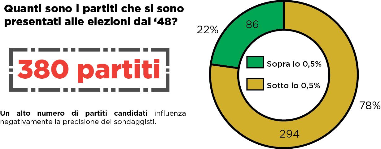 il grande numero di partiti in italia youtrend