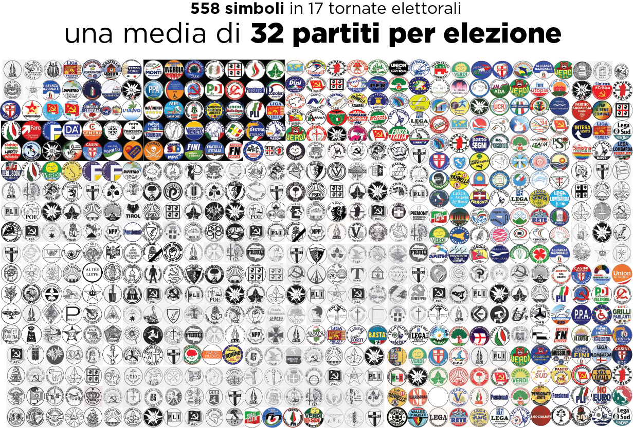 Il grande numero di partiti in italia youtrend for Numero di politici in italia