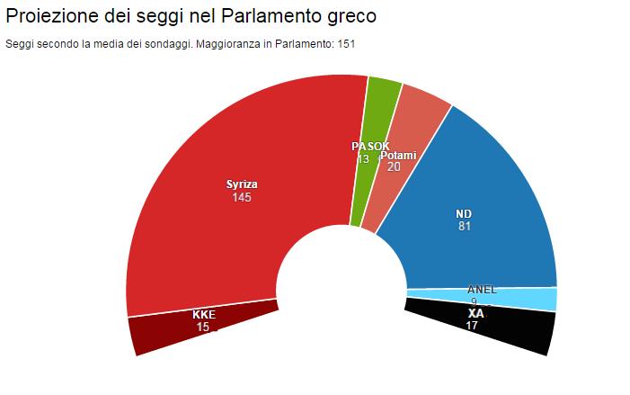 grecia torta Le elezioni in Grecia: sondaggi e scenari
