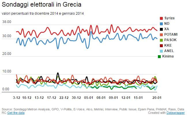 grecia2 Le elezioni in Grecia: sondaggi e scenari