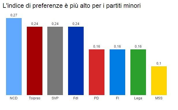 Sistemi elettorali e preferenze