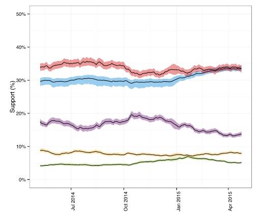 La risalita dei Conservatori nei sondaggi, grafico ElectionForecastUK
