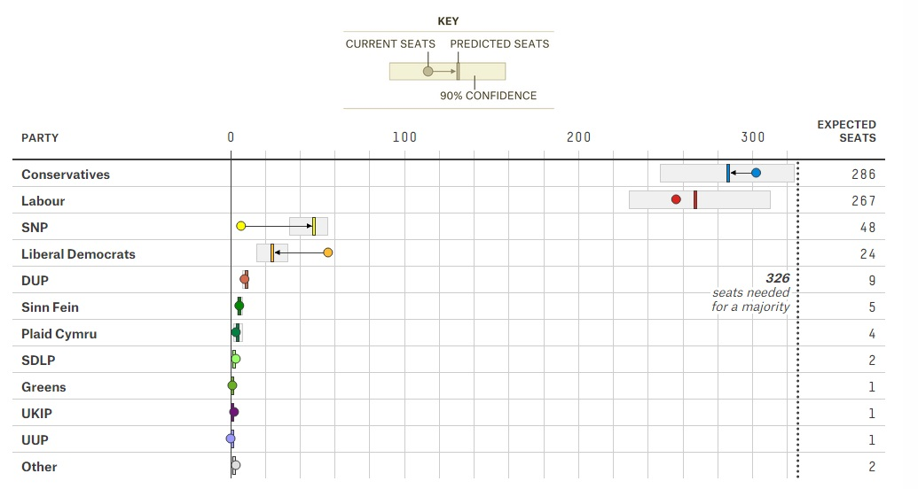 Le variazioni in seggi, grafico FiveThirtyEight