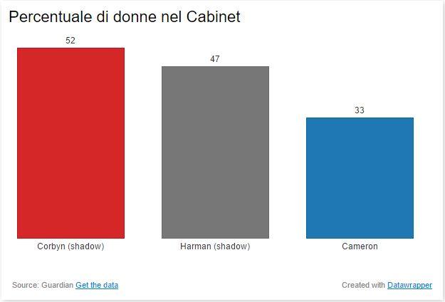 corbyn cabinet women