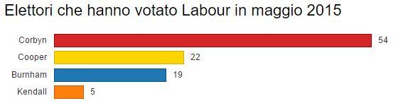 votato labour