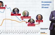Annunci e promesse non bastano più: Renzi cresce solo se fa