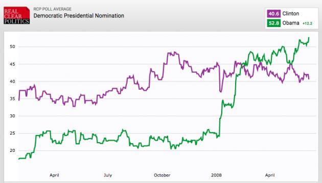 L'andamento dei sondaggi: Hillary Clinton vs Barack Obama (2007-2008, fonte: realclearpolitics.com)
