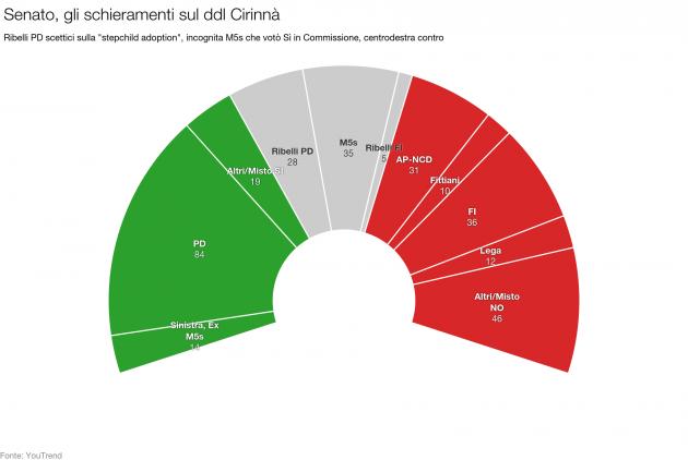 Gli schieramenti al Senato sul ddl Cirinnà: incognita ribelli PD (contrari alla stepchil adoption) e M5s