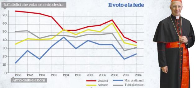 cattolici voto cdx