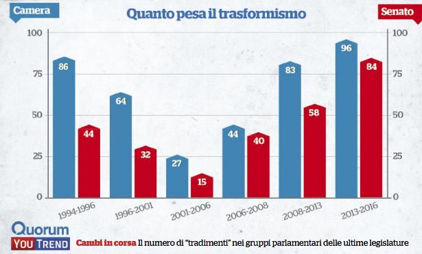 Politici voltagabbana un italiano su due favorevole alla for Attuale legislatura
