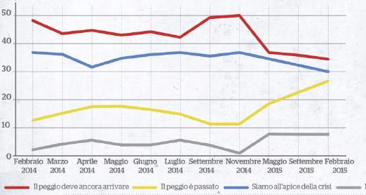 Due anni di governo Renzi: le previsioni degli italiani sull'economia.