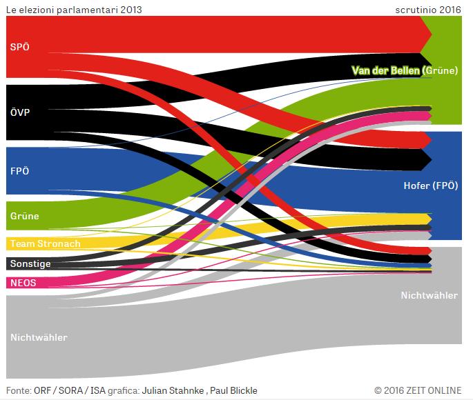 flusso 1 Per un pugno di voti: Presidenziali Austria 2016
