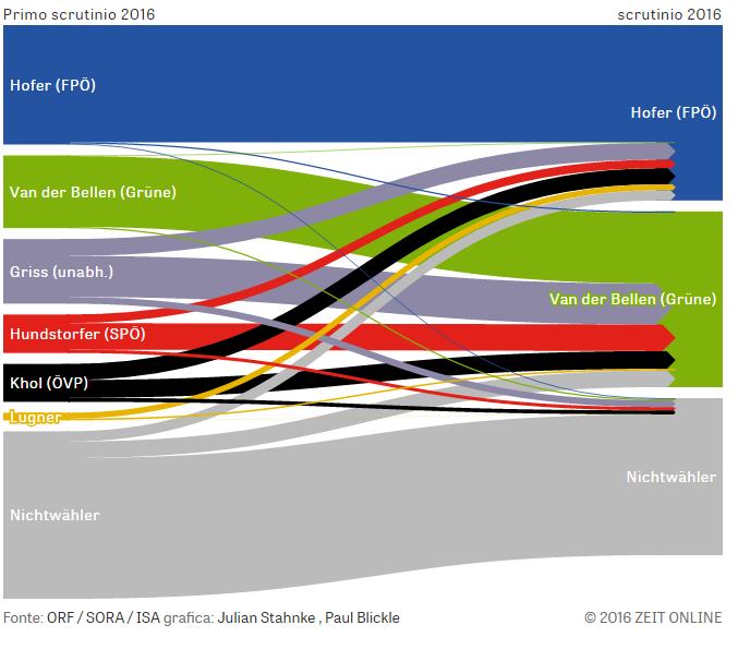 flusso 2 Per un pugno di voti: Presidenziali Austria 2016
