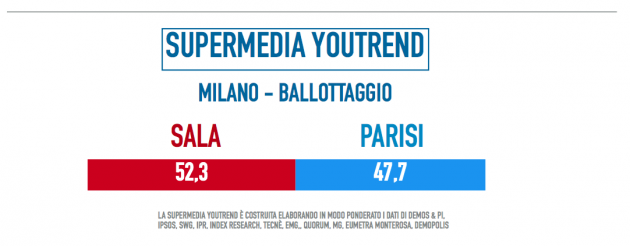 milano-ballottaggio