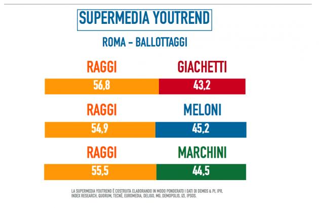 roma-ballottaggi