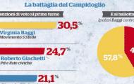 roma fq sondaggio thumb 190x120 Home