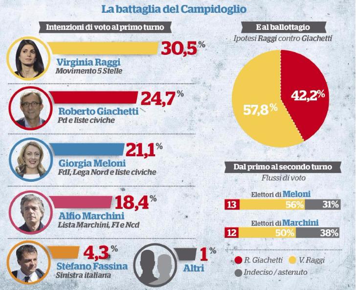 sondaggio fq roma Lo scontro è Raggi Giachetti. Poi deciderà tutto la destra