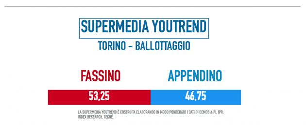 torino-ballottaggio