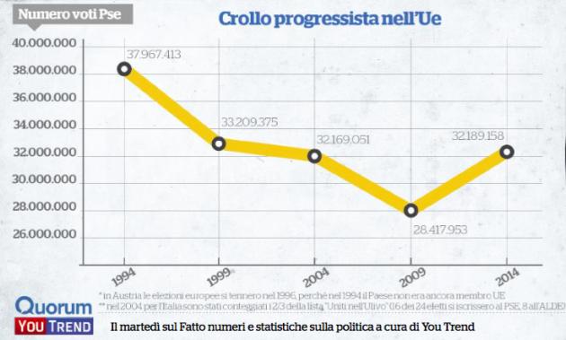 voti pse eur94 14 630x379 Socialdemocrazia anno zero: lEuropa si è buttata a destra