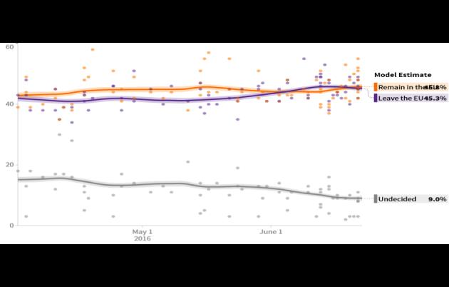 annovi-sondaggi-brexit