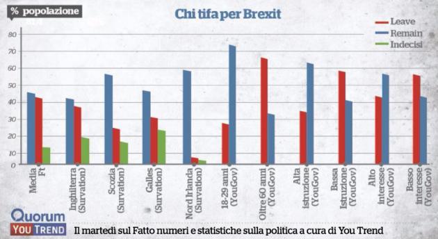 fq brexit thumb 630x344 I filo europei sono più forti di quanto dicono i giornali